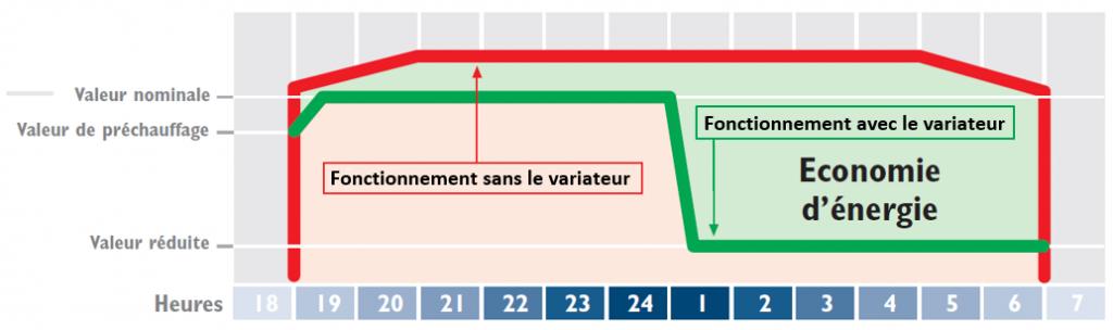Principe de fonctionnement du variateur de tension